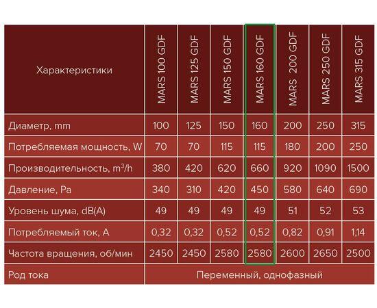 Технические параметры серии